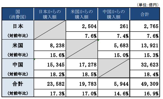 中国・日本・アメリカのEC市場規模