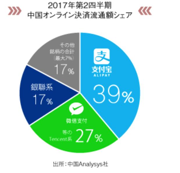 中国オンライン決済流通額シェア