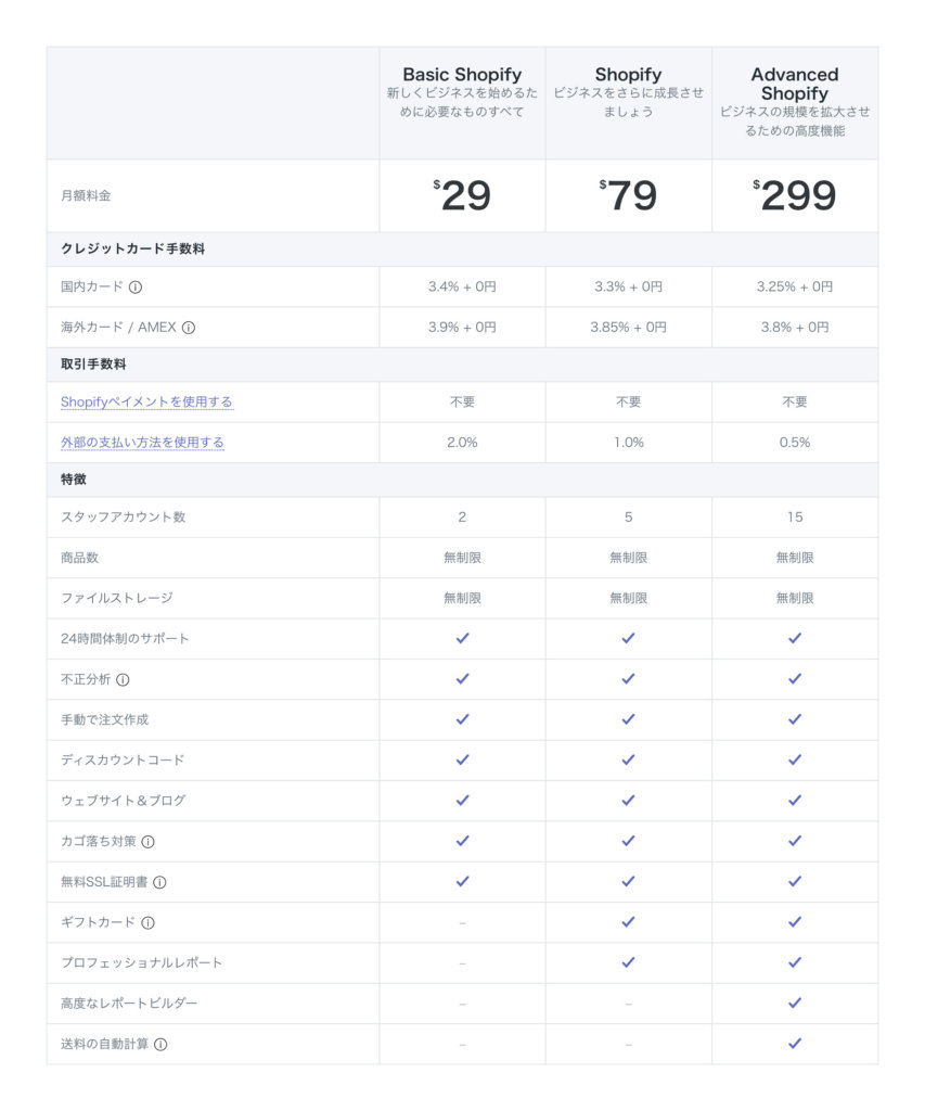 Shopifyの料金表