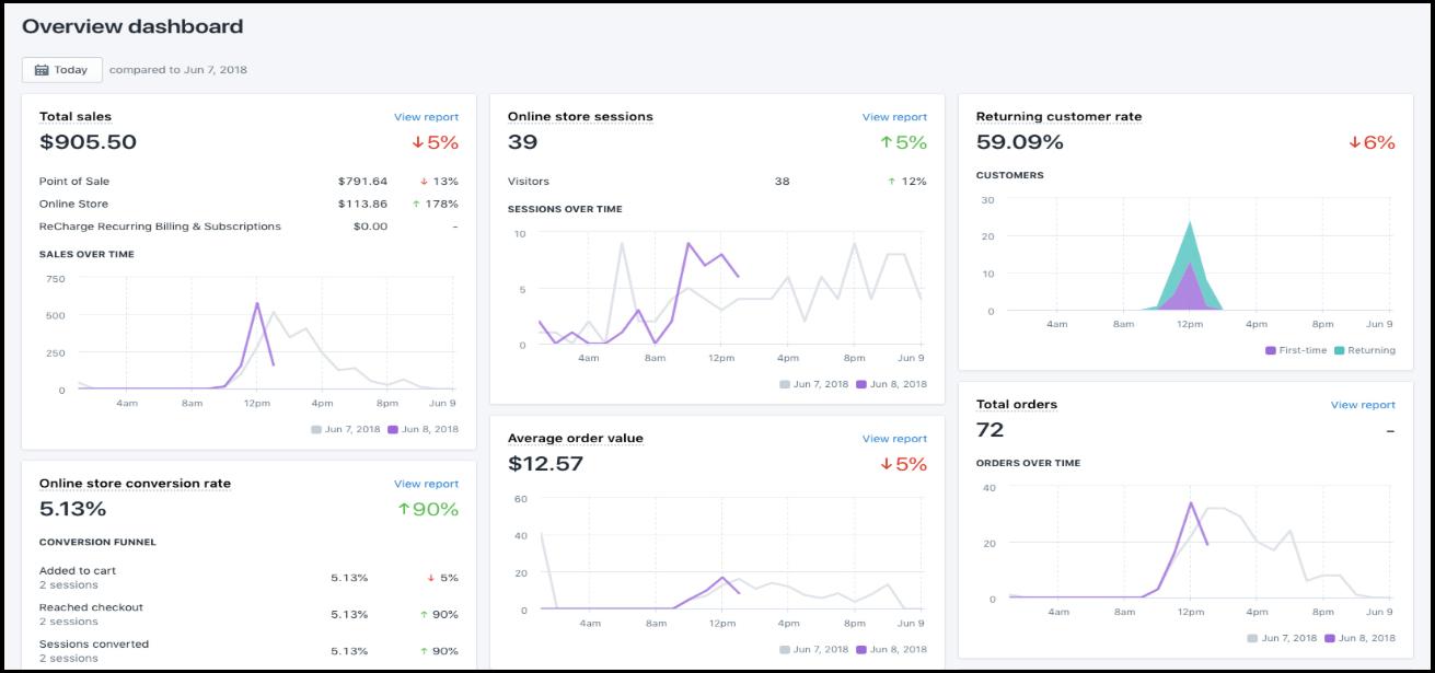 Shopifyがストア分析で提供してくれる情報